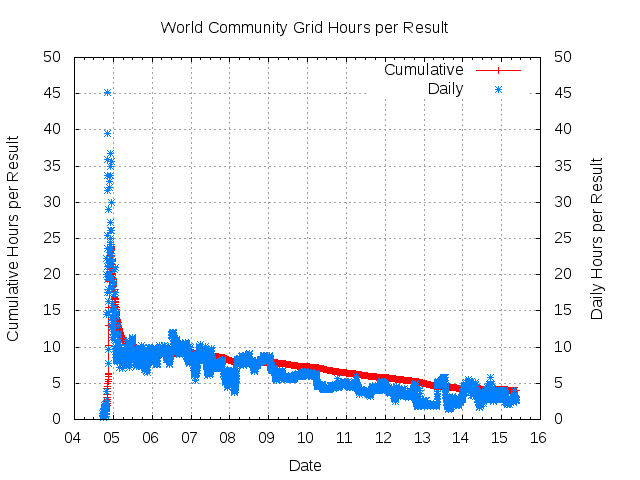 World Community Grid average hours per result